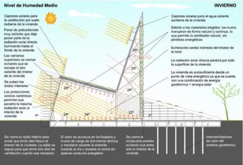 arquitectura bioclimática invierno
