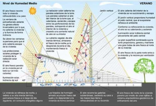 arquitectura bioclimática verano