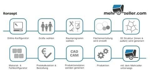 esquema de produccion Mehrzeller
