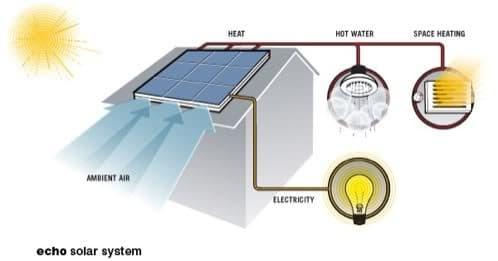 sistema paneles solares PVT