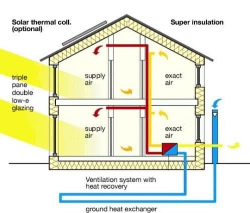 seccion casa bioclimatica con energia geotermica