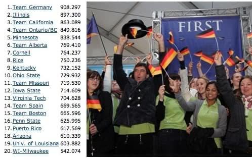 tabla-clasificacion final-Solar Decathlon 2009