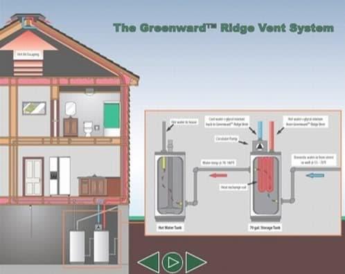 esquema sistema greenward para agua caliente sanitaria