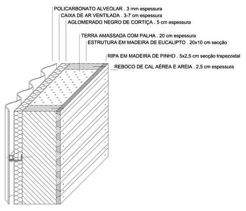 detalle constructivo cerramiento de tierra y materiales modernos