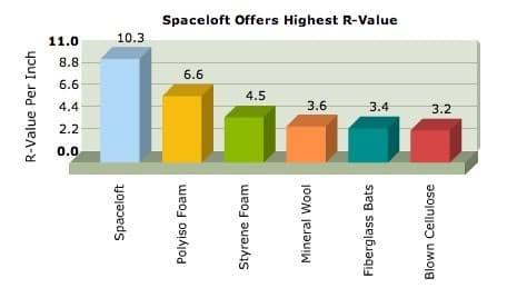 gráfica comparando spaceloft con otros aislantes
