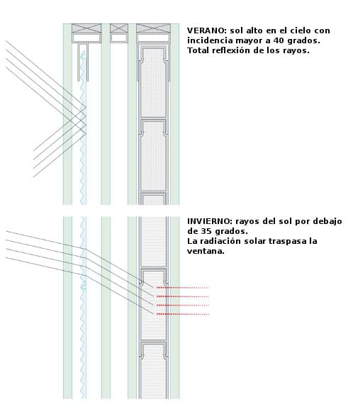 esquema-ventanas glassx / Difusor radiación solar