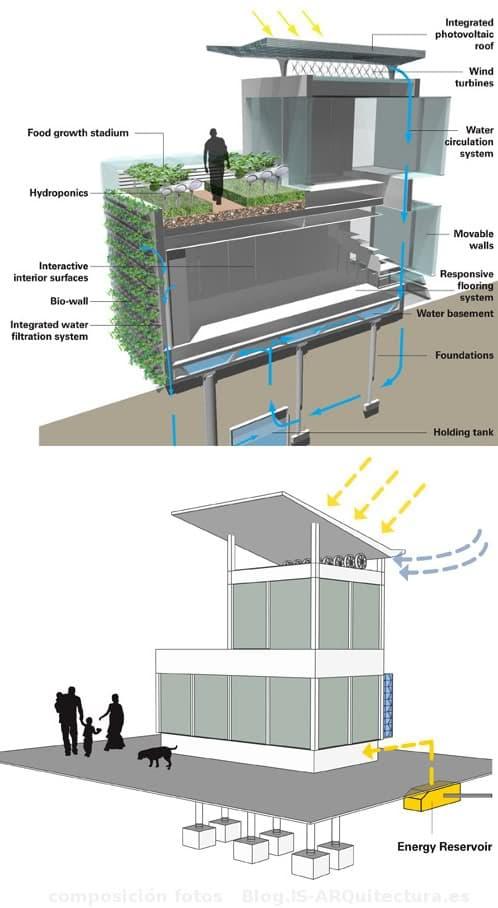 Casa ecol gica del futuro - Casa ecologica prefabricada ...