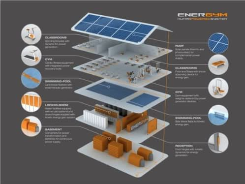energym-gimnasio-sostenible