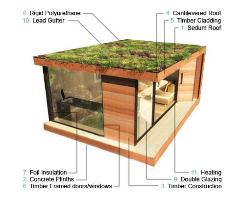 Modernas y verdes casas prefabricadas de in it studios - Casas sostenibles prefabricadas ...