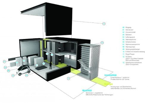 casa-exceso-energia-ilek esquema Plus Energy House