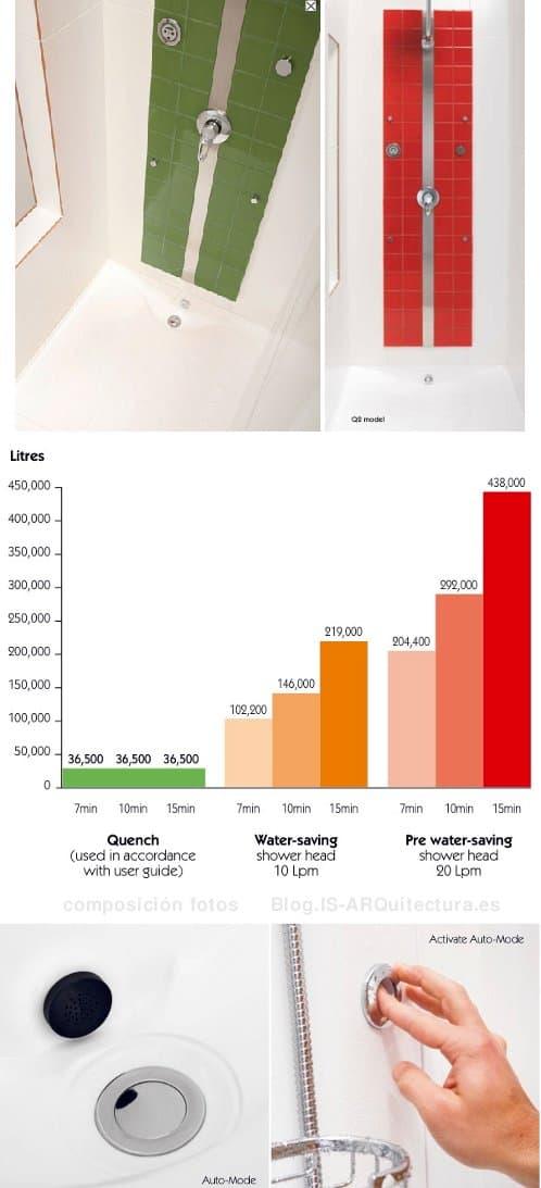 ducha-ahorra-agua-energia-quench