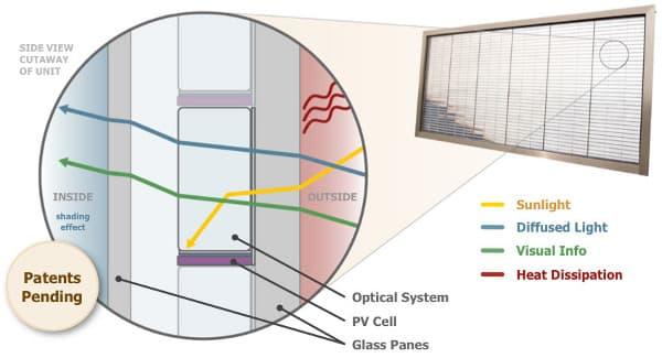 Pythagoras-Solar-ventanas-solares