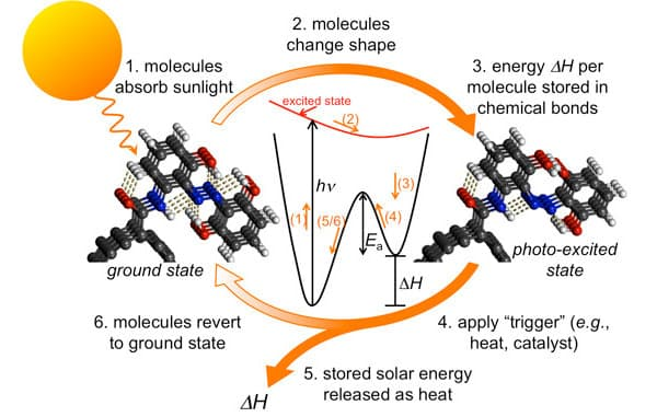 esquema funcionamiento batería solar