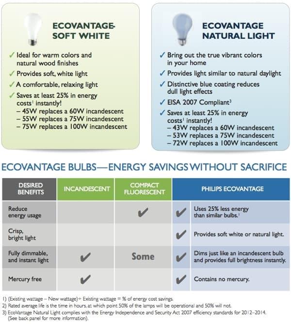 bombillas-EcoVantage-Philips