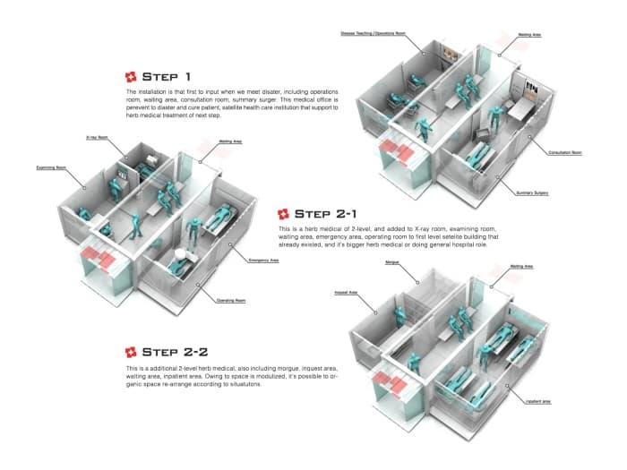 esquemas de hospital móvil