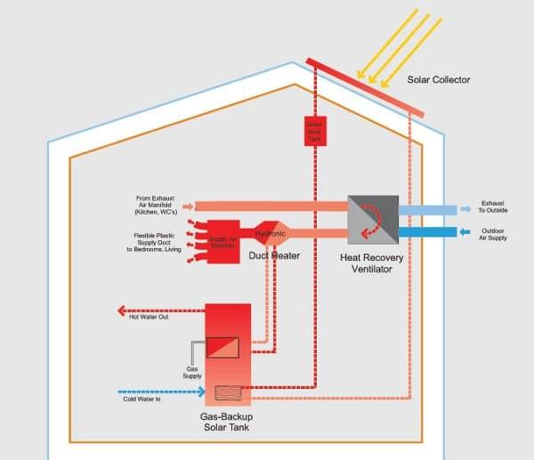 R-House_casa_pasiva_Siracusa(NY), esquema energético