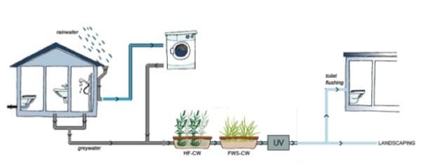 esquema-reciclado-filtrado-aguas-grises