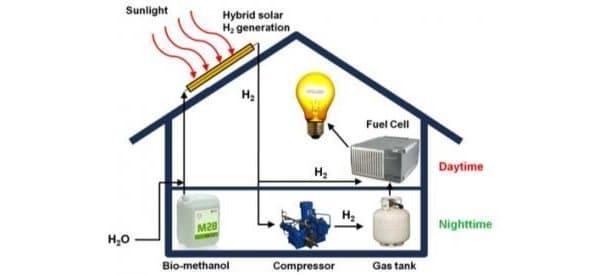 sistema-hibrido-solar-produce-hidrogeno