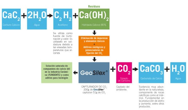 proceso-quimico-obtencion-geosilex