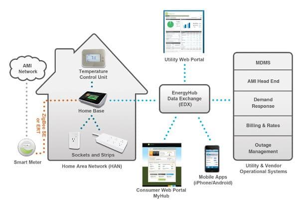 EnergyHub-sistema-domotico-control-ahorro-energia