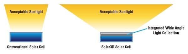 angulo-incidencia-celulas-solares-1