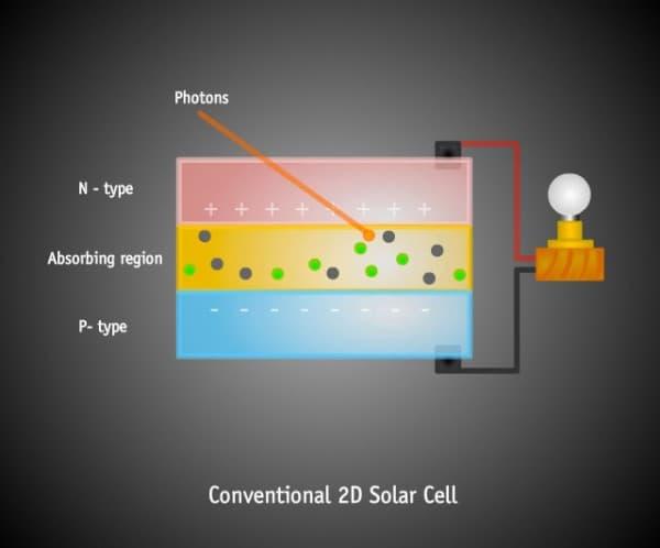 incidencia-fotones-celula-solar-convencional