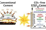 Producir cemento sin emisiones de CO2