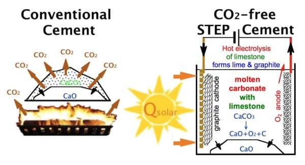 Fabricar Cemento Ecol 211 Gico Con Energ 237 A Solar T 233 Rmica