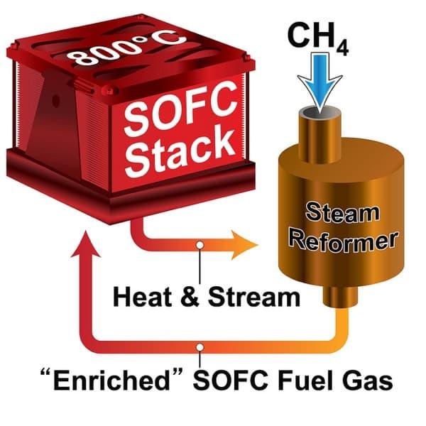 esquema-pila-combustible-PNNL-oxido-solido