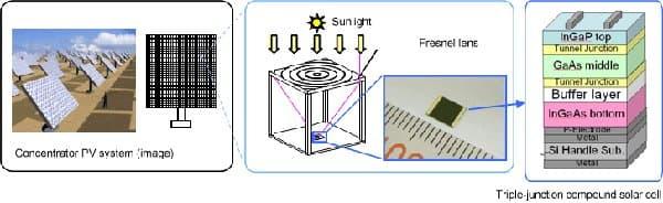 panel-solar-con-lentes-celula-triple-capa