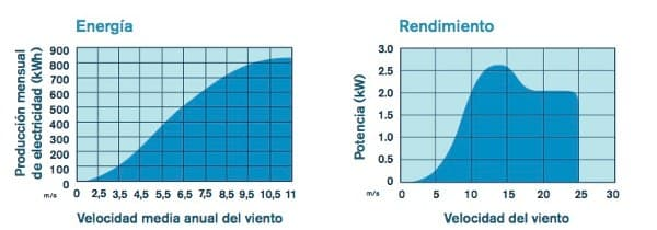 produccion-mensual-electricidad-turbina-skystream