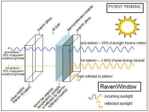 esquema-capas-ventana-RavenWindow