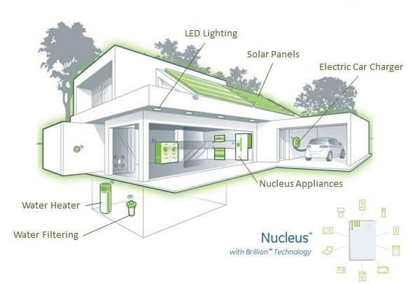 casas-adosadas-energia-cero-Dunedin-Florida