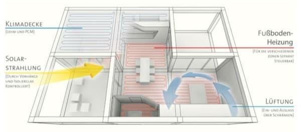 casa-Ecolar-SD2012-sistemas energéticos