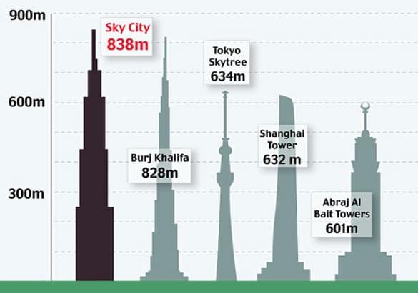 Sky_City_One-comparativa-altura-torres