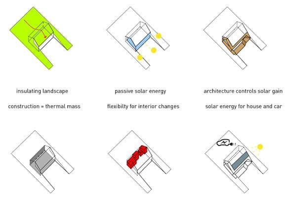 aspectos-sostenibles-casa-Dutch_Mountain