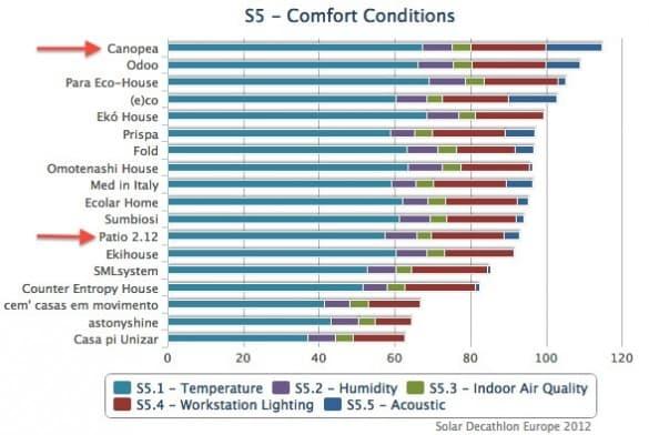 clasificacion-Condiciones-Confort-SDEurope2012
