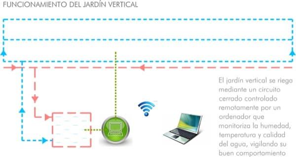 esquema-funcionamiento-jardin-vertical-USP-Sevilla