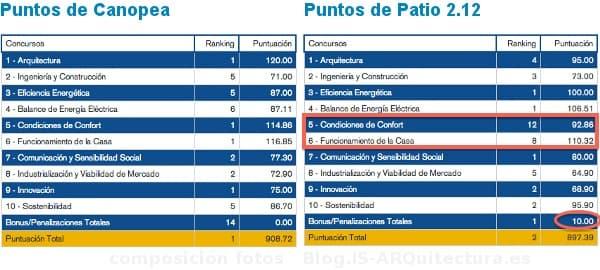 puntos-Canopea-y-Patio2.12 en el SDE2012