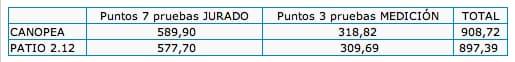puntos-jurado-vs-medicion entre Canopea y Patio