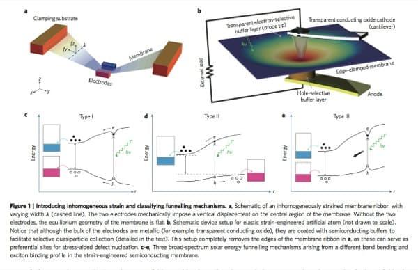 embudo-energia-solar-MIT