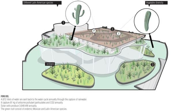plano-jardines-arquitectura-sostenible-Transformadora-CIEL