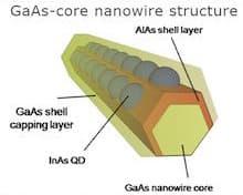 esquema-nanocable-arseniuro-galio