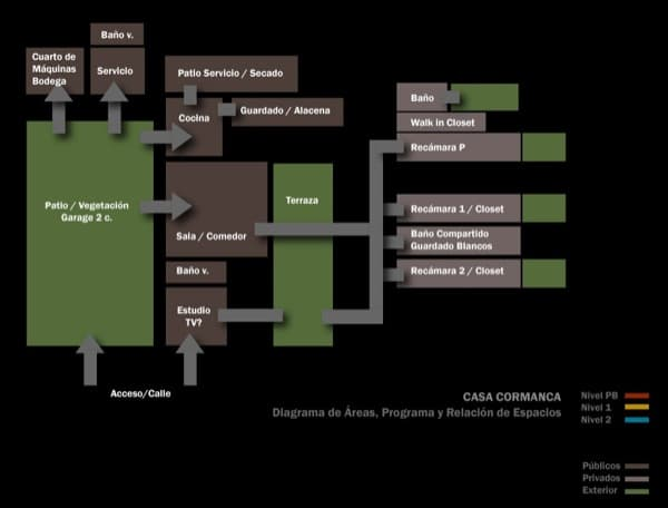 esquema-organizacion-Casa-CorManca