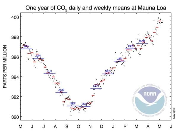 medicion-CO2-Mauna-Loa