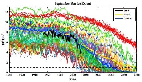 Expansion-hielo-marino-septiembre-Artico