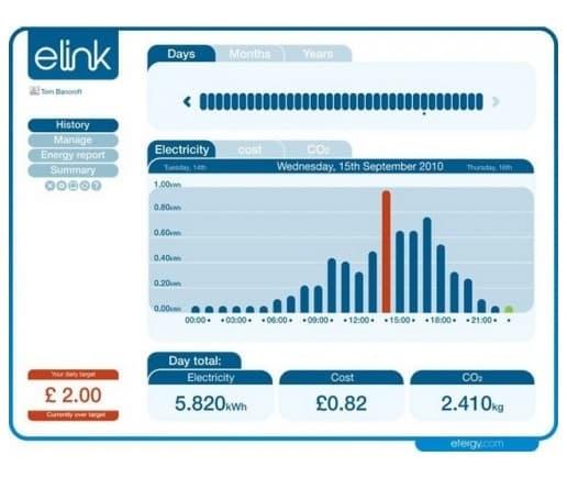 pantalla-consumo-hora-software-elink-Efergy
