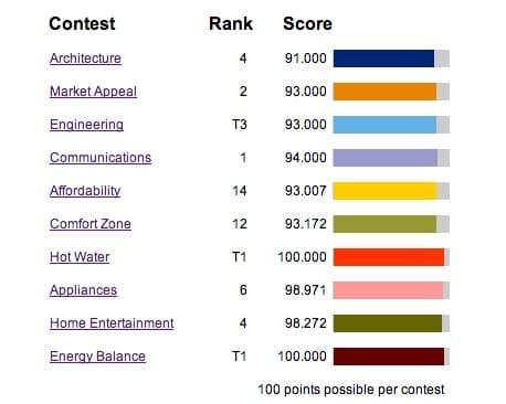 resultados-casa-LISI-Solar Decathlon 2013