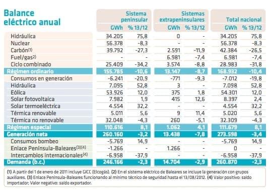 balance-electrico-anual-espana2013