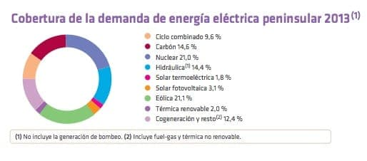 cobertura-demanda-electrica-espana2013